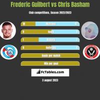 Frederic Guilbert vs Chris Basham h2h player stats