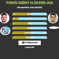 Frederic Guilbert vs Corentin Jean h2h player stats