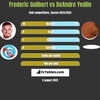 Frederic Guilbert vs DeAndre Yedlin h2h player stats