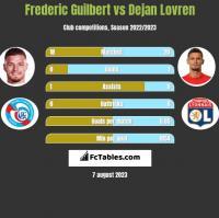 Frederic Guilbert vs Dejan Lovren h2h player stats