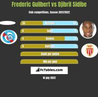Frederic Guilbert vs Djibril Sidibe h2h player stats
