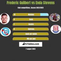 Frederic Guilbert vs Enda Stevens h2h player stats