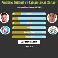 Frederic Guilbert vs Fabian Lukas Schaer h2h player stats