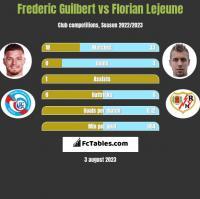 Frederic Guilbert vs Florian Lejeune h2h player stats