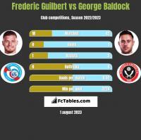 Frederic Guilbert vs George Baldock h2h player stats