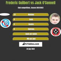 Frederic Guilbert vs Jack O'Connell h2h player stats