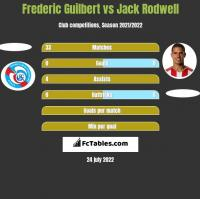 Frederic Guilbert vs Jack Rodwell h2h player stats