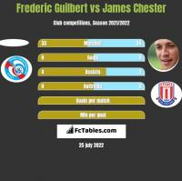 Frederic Guilbert vs James Chester h2h player stats