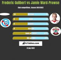 Frederic Guilbert vs Jamie Ward-Prowse h2h player stats