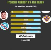 Frederic Guilbert vs Jan Repas h2h player stats