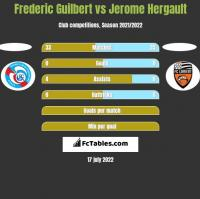 Frederic Guilbert vs Jerome Hergault h2h player stats