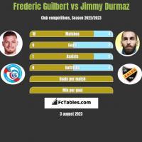 Frederic Guilbert vs Jimmy Durmaz h2h player stats