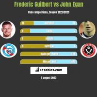 Frederic Guilbert vs John Egan h2h player stats