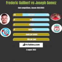 Frederic Guilbert vs Joseph Gomez h2h player stats