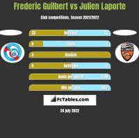 Frederic Guilbert vs Julien Laporte h2h player stats
