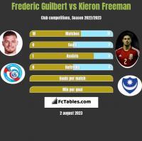 Frederic Guilbert vs Kieron Freeman h2h player stats