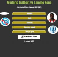 Frederic Guilbert vs Lamine Kone h2h player stats