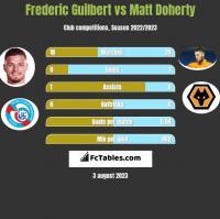 Frederic Guilbert vs Matt Doherty h2h player stats