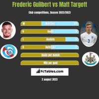Frederic Guilbert vs Matt Targett h2h player stats