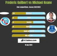 Frederic Guilbert vs Michael Keane h2h player stats