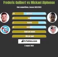 Frederic Guilbert vs Mickael Alphonse h2h player stats