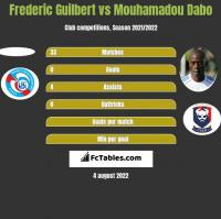 Frederic Guilbert vs Mouhamadou Dabo h2h player stats