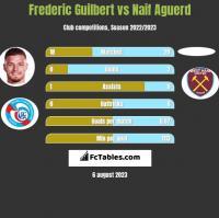 Frederic Guilbert vs Naif Aguerd h2h player stats