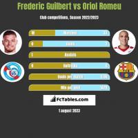 Frederic Guilbert vs Oriol Romeu h2h player stats