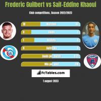 Frederic Guilbert vs Saif-Eddine Khaoui h2h player stats