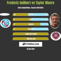 Frederic Guilbert vs Taylor Moore h2h player stats