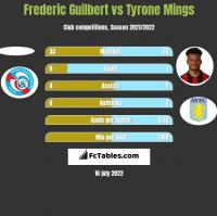 Frederic Guilbert vs Tyrone Mings h2h player stats