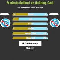 Frederic Guilbert vs Anthony Caci h2h player stats