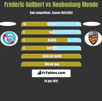 Frederic Guilbert vs Houboulang Mende h2h player stats