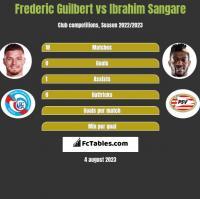 Frederic Guilbert vs Ibrahim Sangare h2h player stats