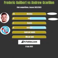 Frederic Guilbert vs Andrew Gravillon h2h player stats
