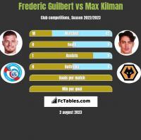 Frederic Guilbert vs Max Kilman h2h player stats