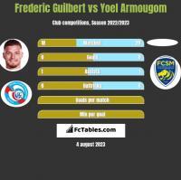 Frederic Guilbert vs Yoel Armougom h2h player stats