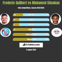 Frederic Guilbert vs Mohamed Simakan h2h player stats
