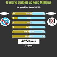 Frederic Guilbert vs Neco Williams h2h player stats