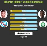 Frederic Guilbert vs Niels Nkounkou h2h player stats