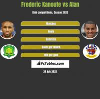 Frederic Kanoute vs Alan h2h player stats