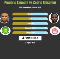 Frederic Kanoute vs Cedric Bakambu h2h player stats