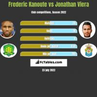 Frederic Kanoute vs Jonathan Viera h2h player stats