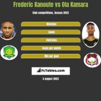 Frederic Kanoute vs Ola Kamara h2h player stats