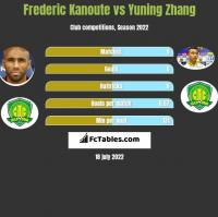 Frederic Kanoute vs Yuning Zhang h2h player stats