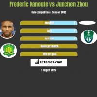 Frederic Kanoute vs Junchen Zhou h2h player stats