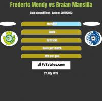 Frederic Mendy vs Braian Mansilla h2h player stats
