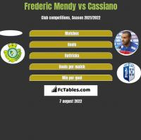 Frederic Mendy vs Cassiano h2h player stats