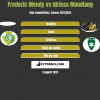 Frederic Mendy vs Idrissa Mandiang h2h player stats