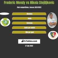 Frederic Mendy vs Nikola Stojiljkovic h2h player stats